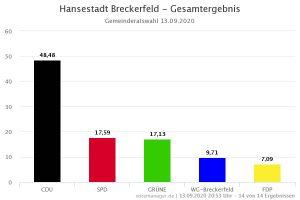 Hansestadt Breckerfeld - Gesamtergebnis